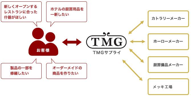 TMGサプライの強み